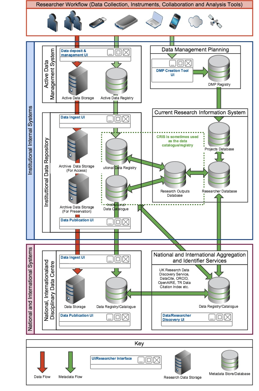 Technical infrastructure diagrams rdm links 2 a john kaye 2015 jisc draft architecture for research data systems pooptronica